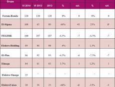 Liczba punktów sprzedażowych w grupach zakupowych