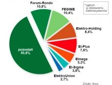 Szacunkowy udział grup zakupowych w rynku w I połowie 2014-roku